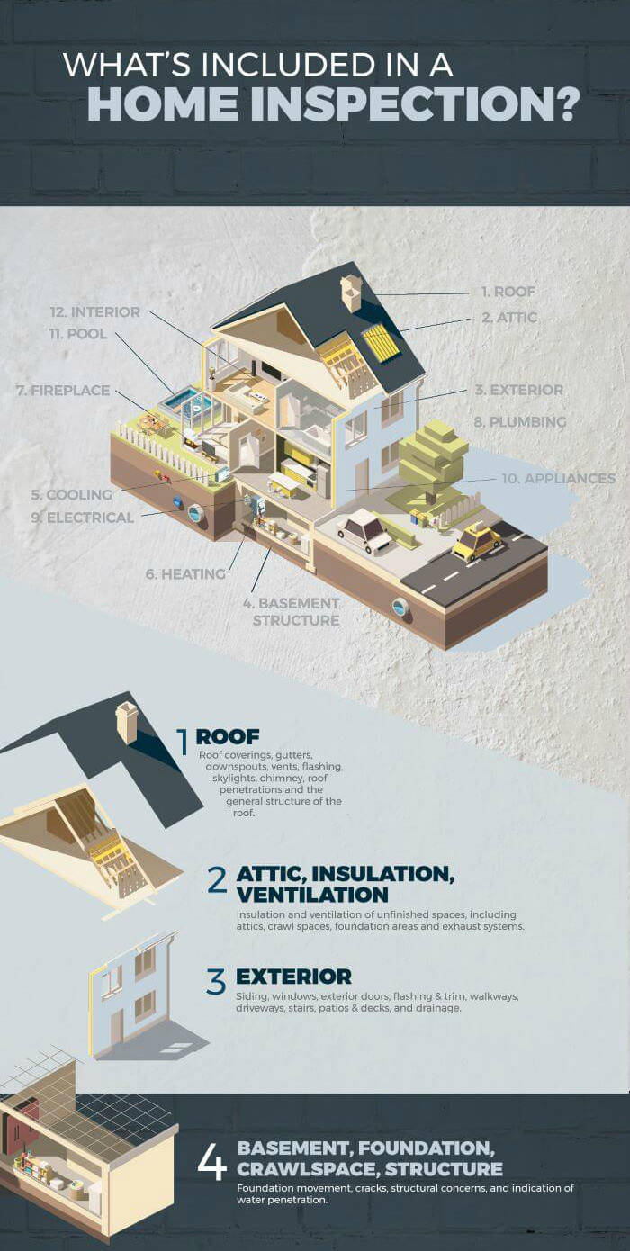 Items included in a home inspection
